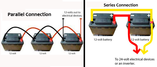 Batteries to inverter wiring in series information of wiring diagram dc to ac power inverters dcacpower inverters rh blog dcacpower com wiring 3 12 volt batteries publicscrutiny Choice Image